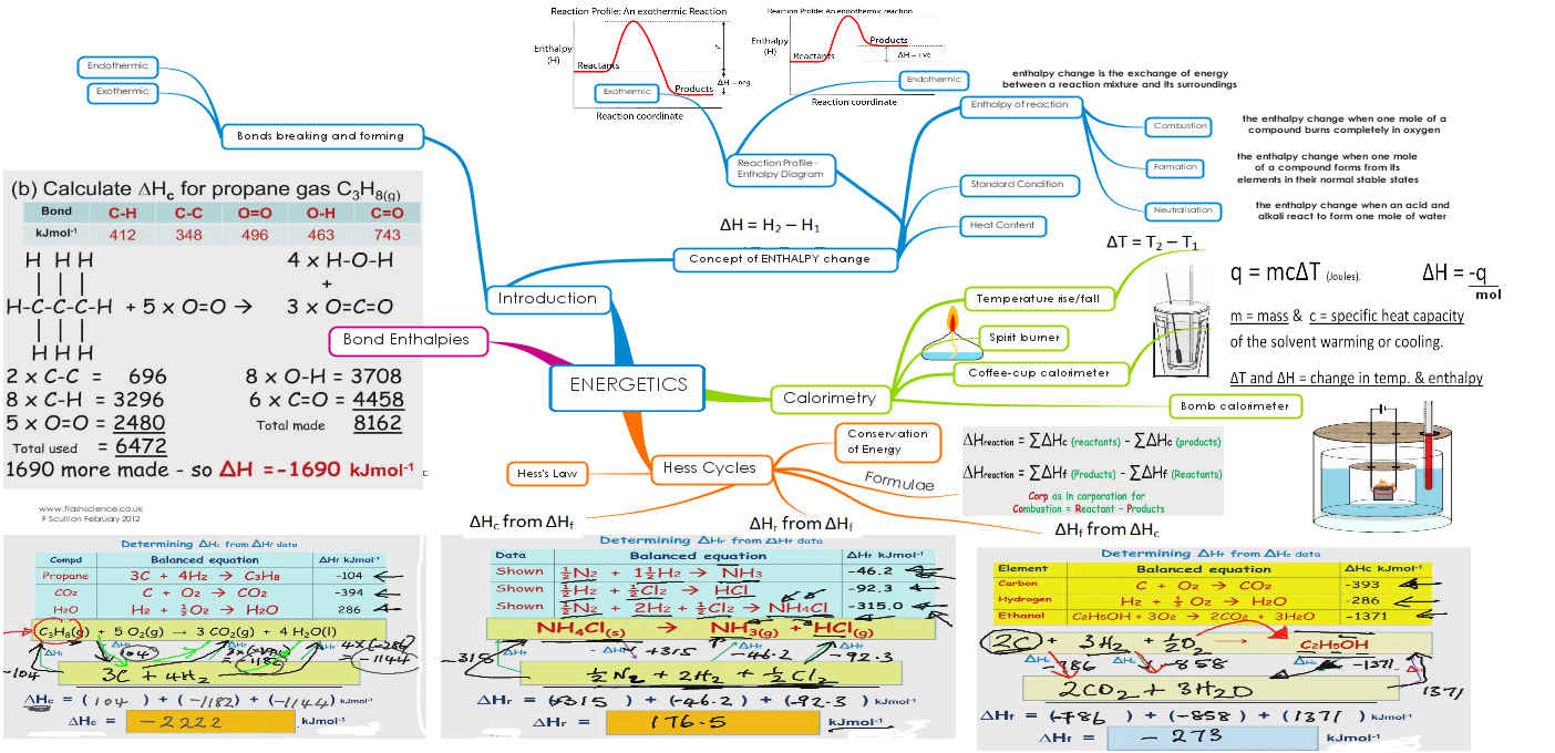 Energetics in Chemistry