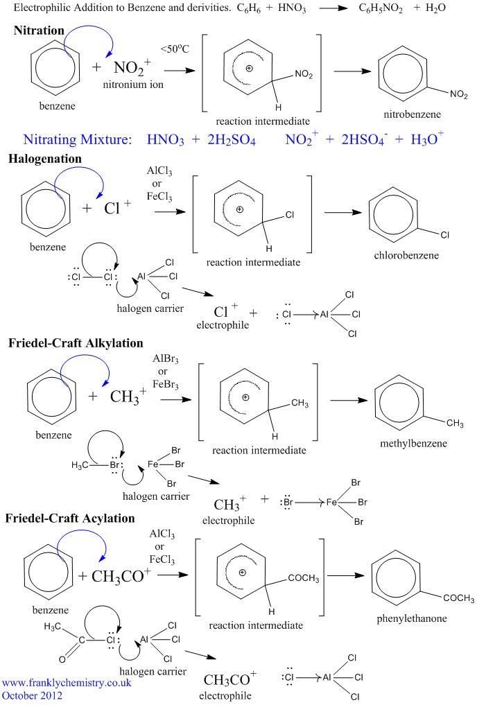electrophilic addition 244 chapter six reactions of alkenes: addition reactions the bonds in the product are stronger than the bonds in the reactants two coh bonds of an alkane are formed at the expense of the hoh bond and the component of.