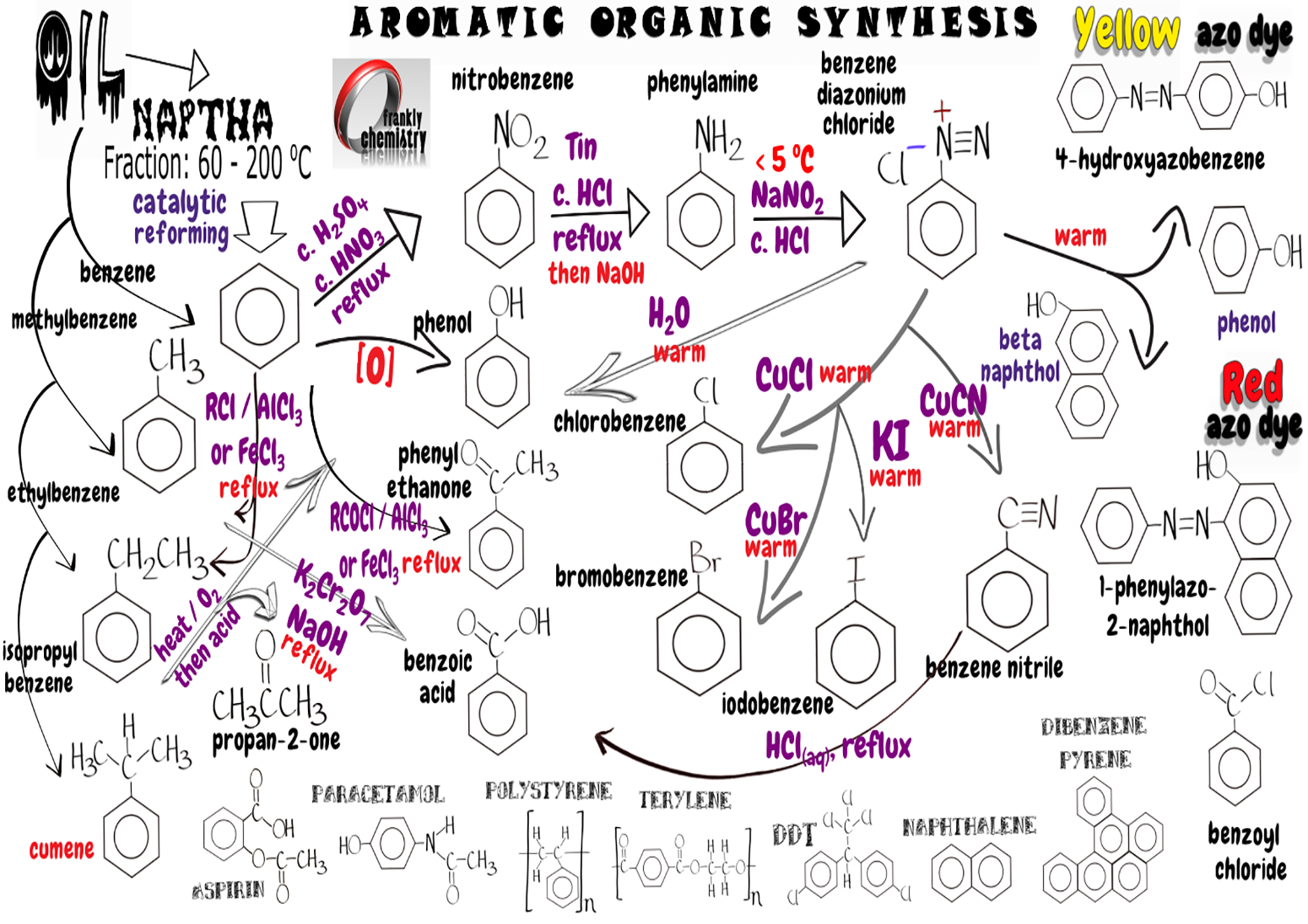 organic sysnthesis 399 organic synthesis jobs available on indeedcom senior scientist, senior associate scientist, r&d engineer and more.