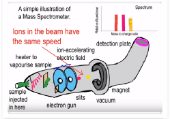 simple_explanation_of_mass_spectrometer